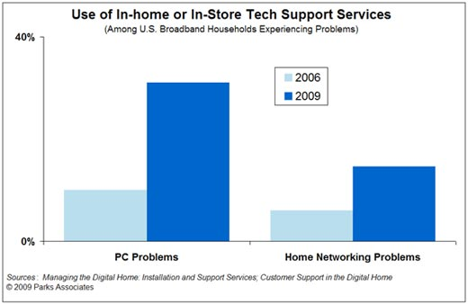 Use of In-Home or In-Store Tech Support Services