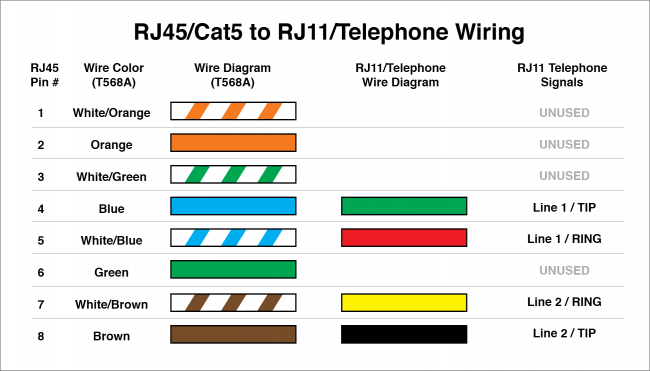 use a single cat5 cable for both phone and ethernet ... cat 5 wiring diagram rj11 telephone